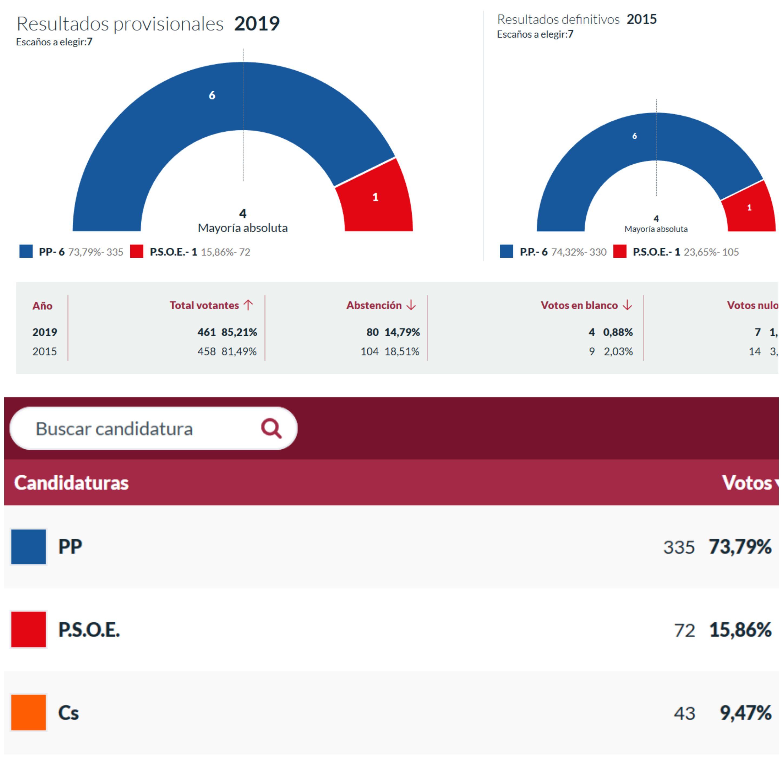 RESULTADOS ELECCIONES MUNICIPALES 2019