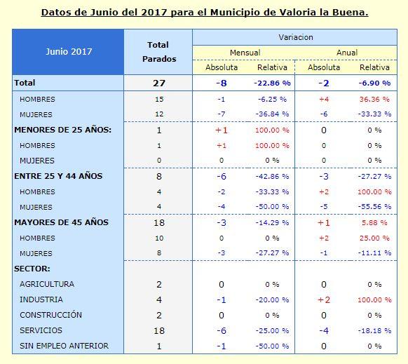 EL PARO BAJÓ UN 23% EN VALORIA LA BUENA